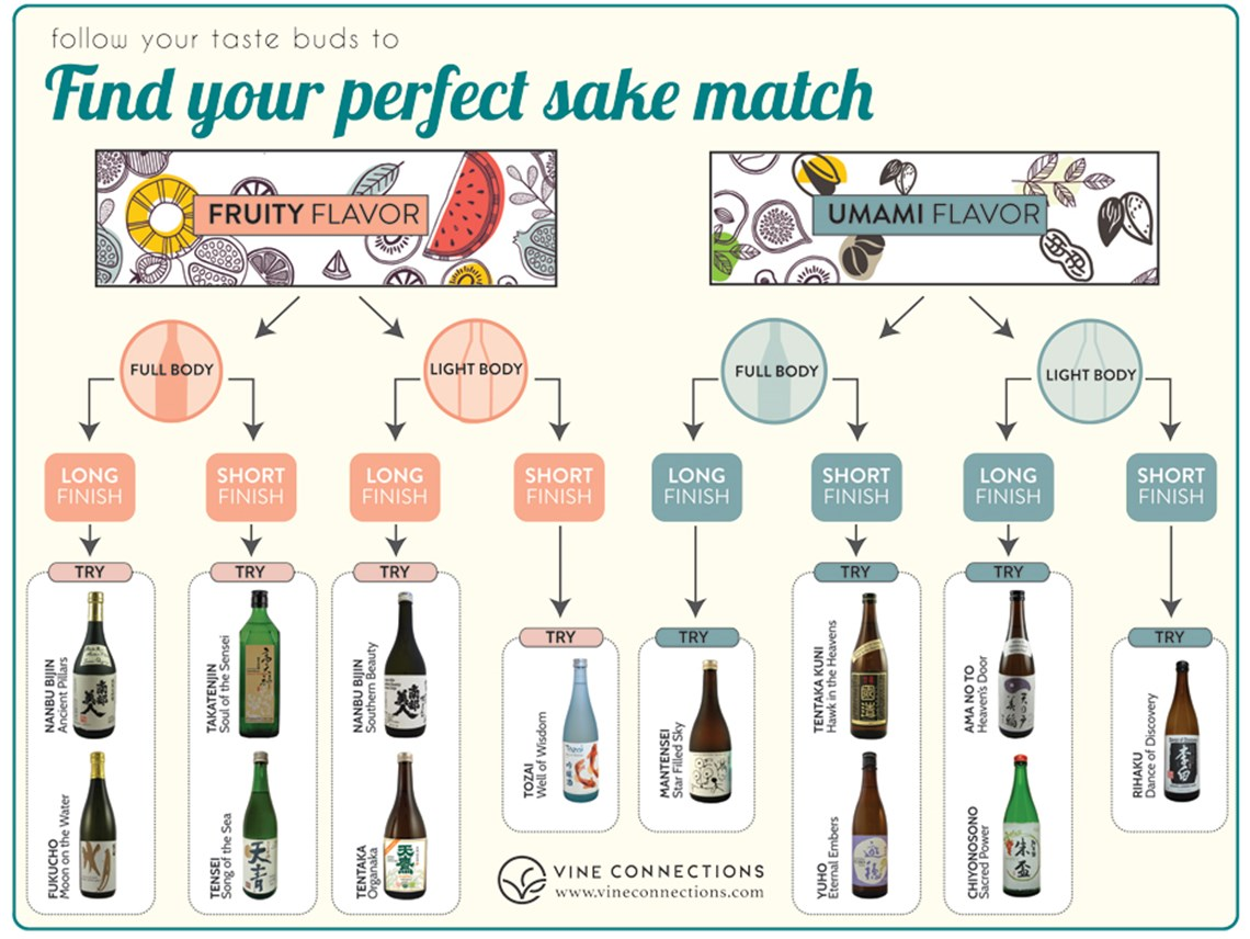 Allow Your Taste Buds To Lead You Towards Perfect Sake Match And Check Out The Pairing Suggestions Listed Below Kanpai